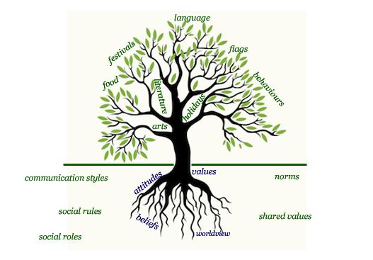 tree-metaphor_projectabroad-eu
