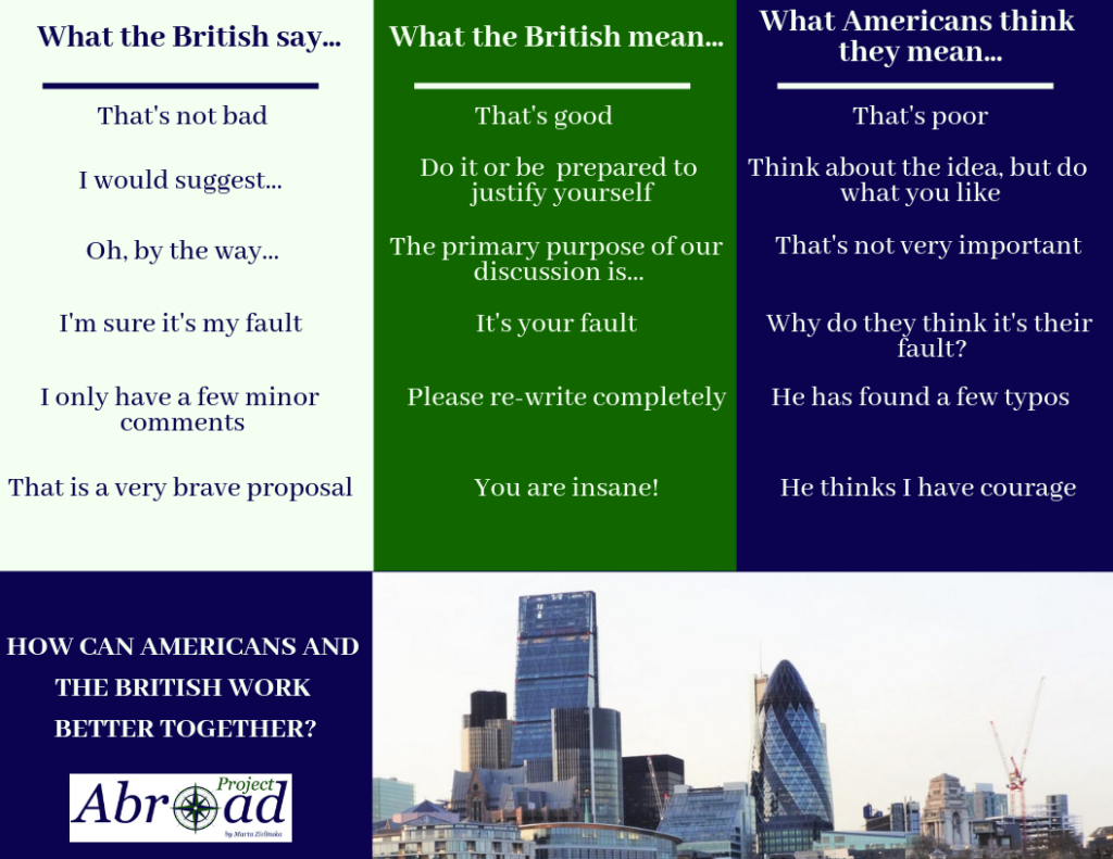 What the British say vs what people think it means